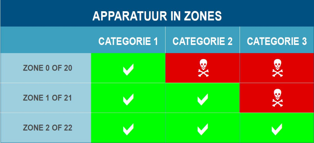 apparatuur in zones